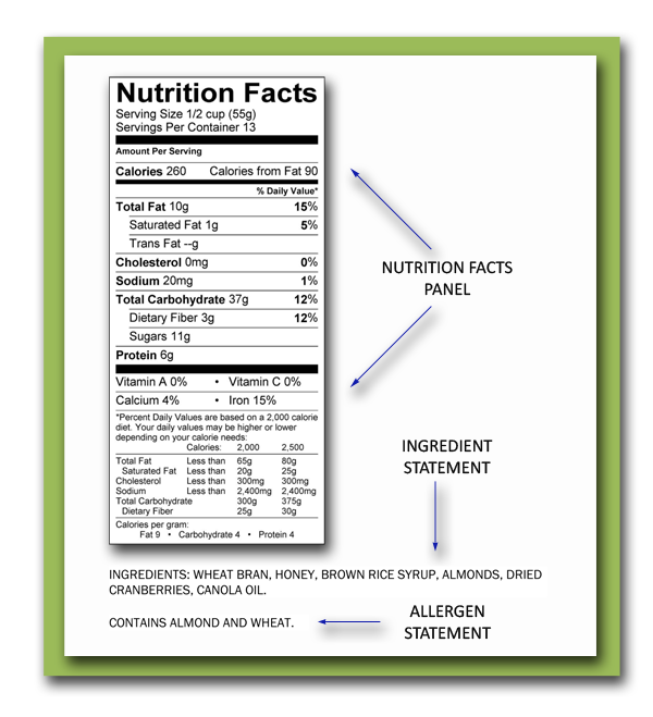 Source:http://www.nettnutrition.com/wp-content/uploads/2010/06/Nutrition-Facts-Panel-with-Ingredient-Statement-Allergan-Statement.png